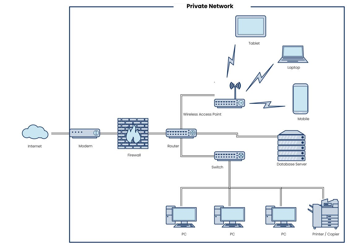 Small Business Network Diagram Examples