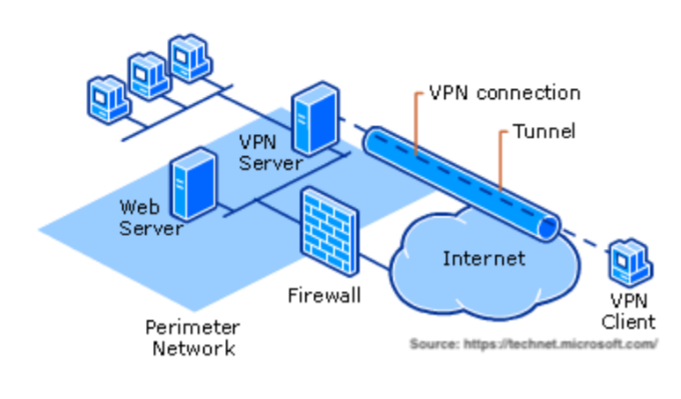 Securing Remote Access Using VPN | OpenVPN