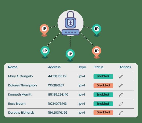 Alternative to IP Whitelisting