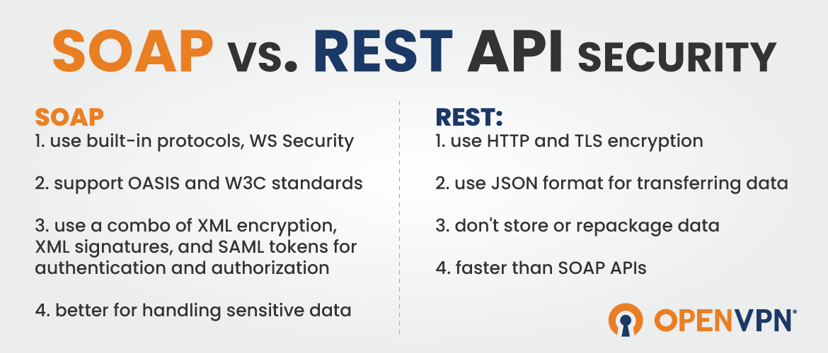 api security infographic