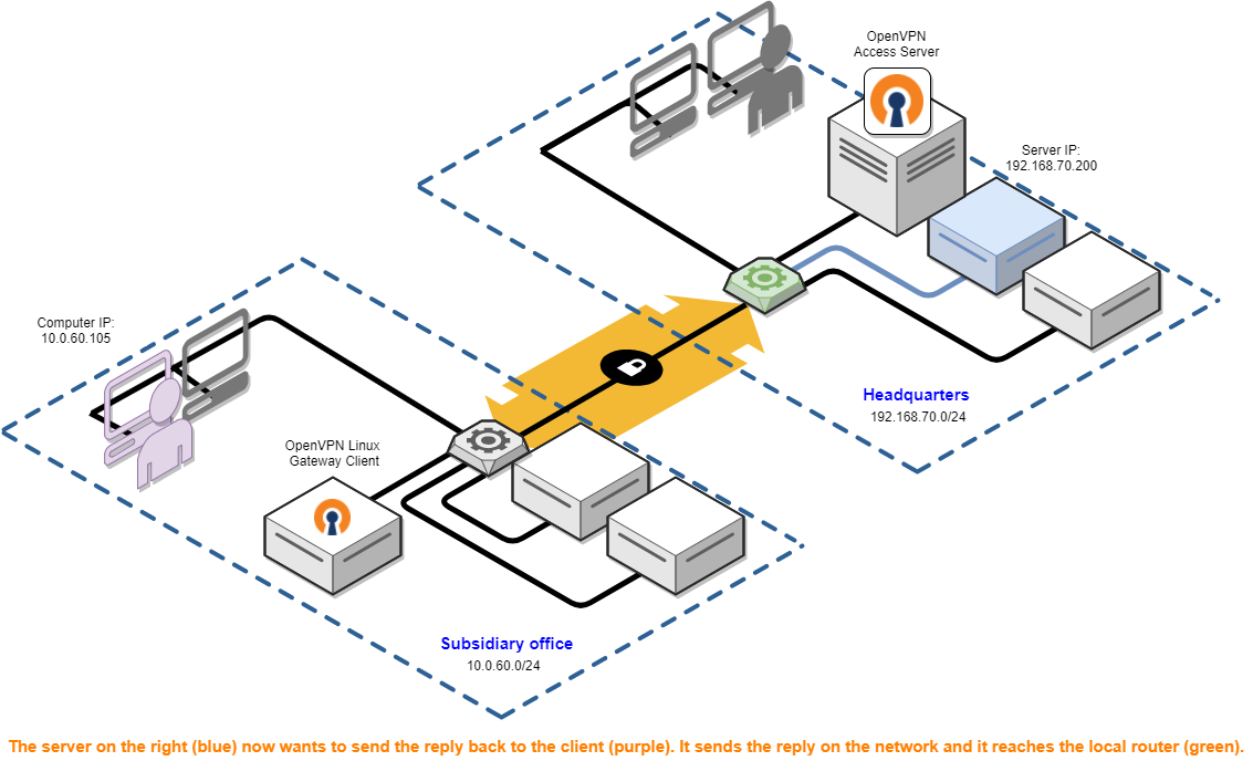Site To Site Vpn Routing Explained In Detail Openvpn