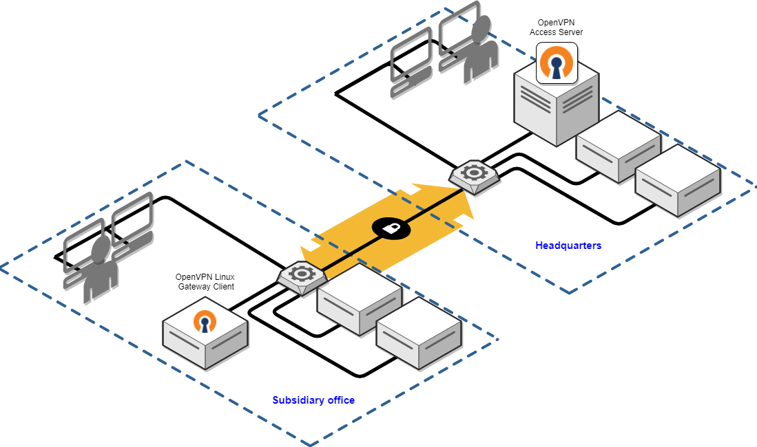 Site To Site VPN Routing Explained In Detail | OpenVPN